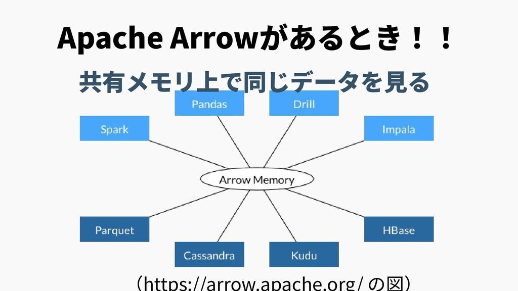 Apache Arrowがあるとき!! 共有メモリ上で同じデータを見る (https://ar...
