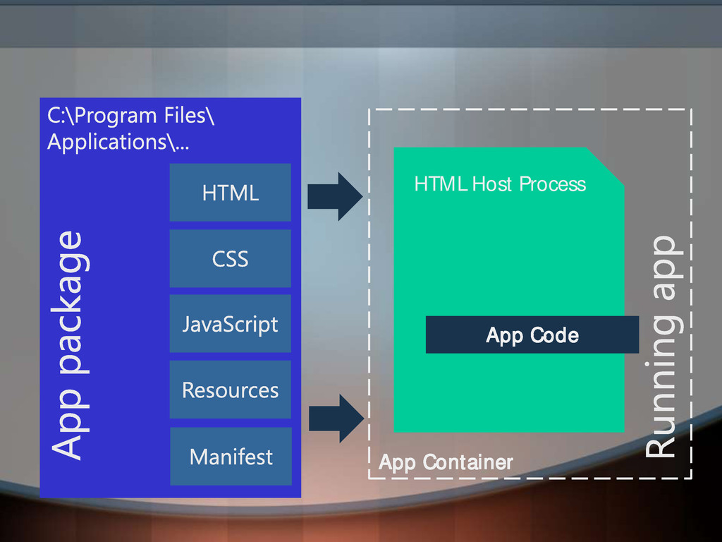 App Container HTML Host Process App Code