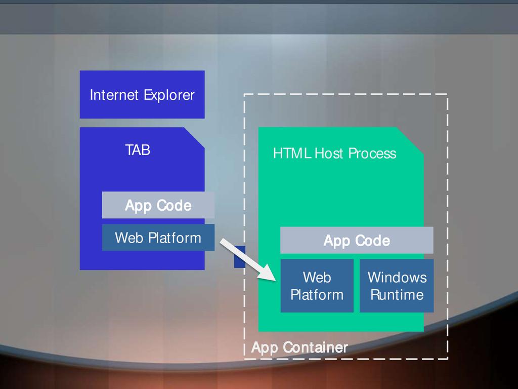 App Container HTML Host Process Internet Explor...