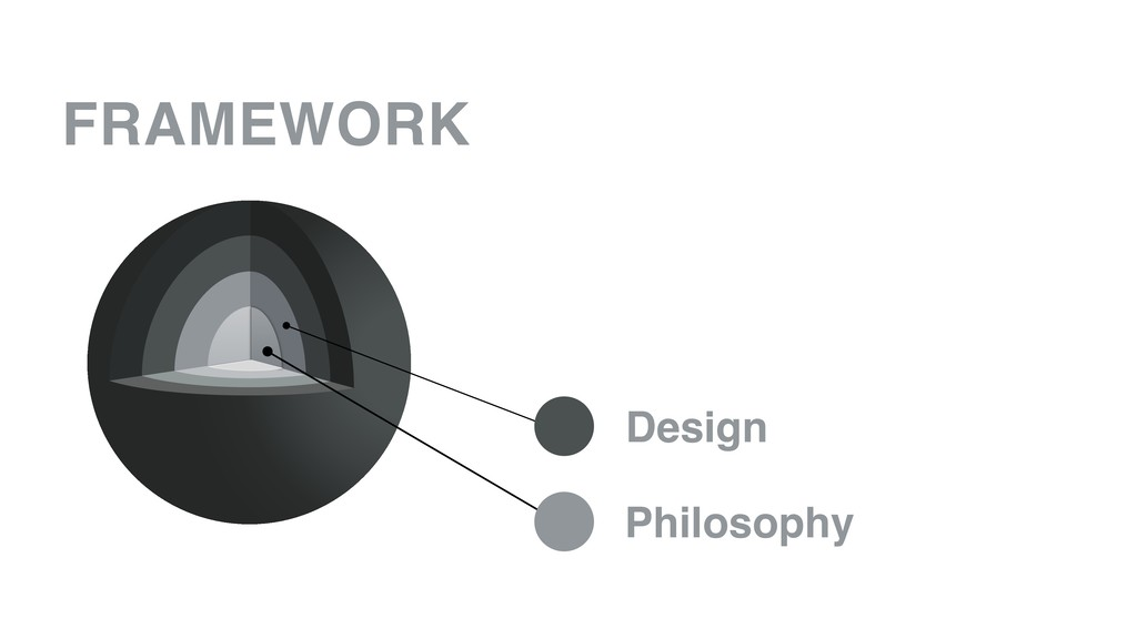 FRAMEWORK Philosophy Design