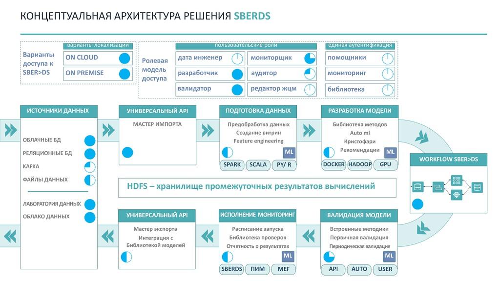 КОНЦЕПТУАЛЬНАЯ АРХИТЕКТУРА РЕШЕНИЯ SBERDS HDFS ...