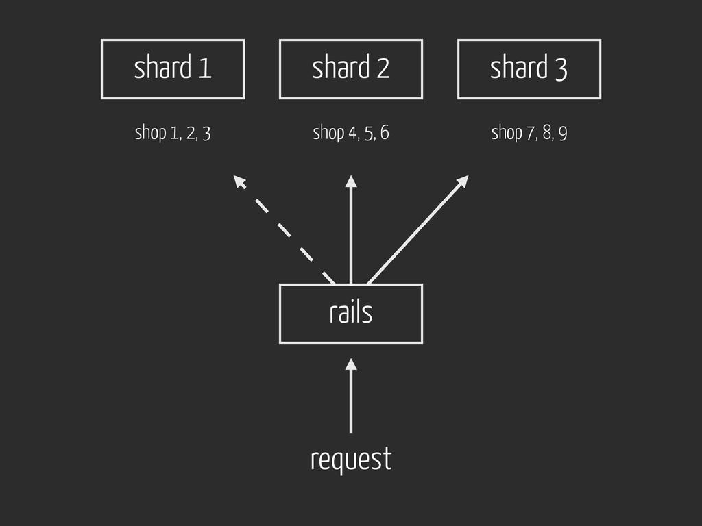 rails request shard 2 shard 3 shard 1 shop 4, 5...