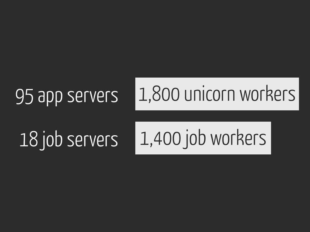 95 app servers 1,800 unicorn workers 18 job ser...