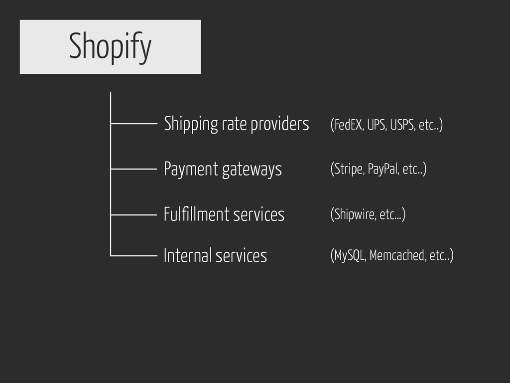 Shopify Shipping rate providers Payment gateway...