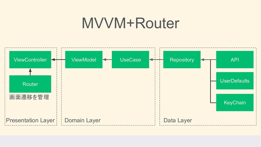 MVVM+Router Presentation Layer Domain Layer Dat...