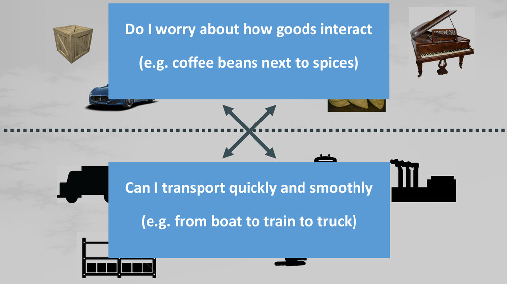 Do I worry about how goods interact (e.g. coffe...