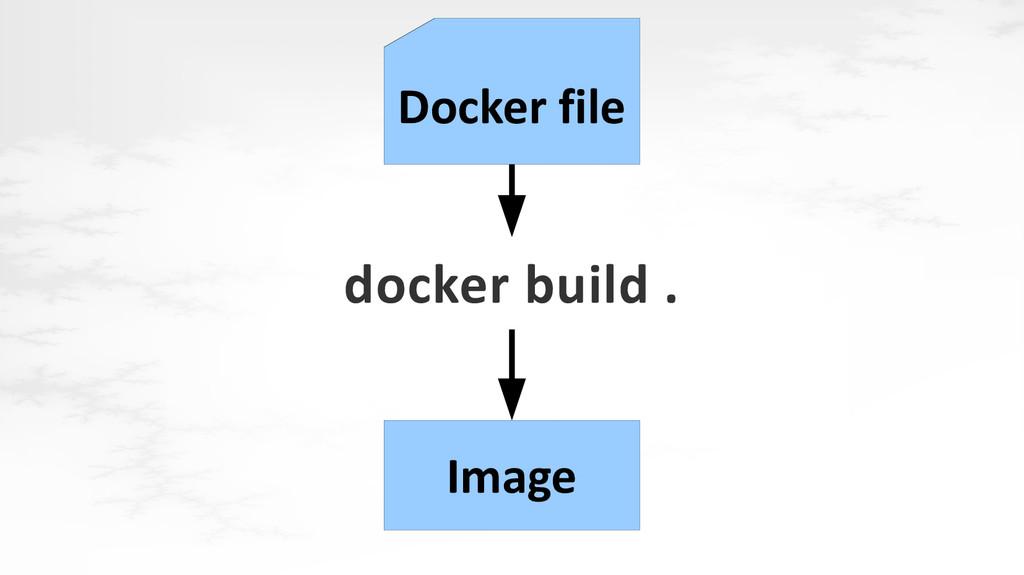 docker build . Docker file Image
