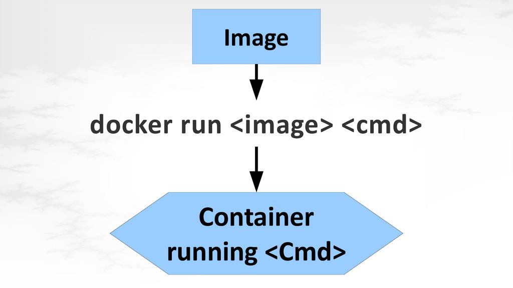 docker run <image> <cmd> Image Container runnin...