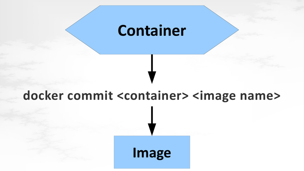 docker commit <container> <image name> Image Co...