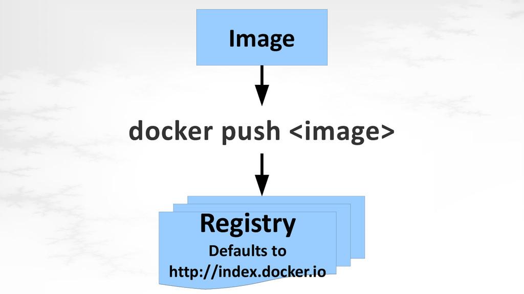 docker push <image> Image Registry Defaults to ...