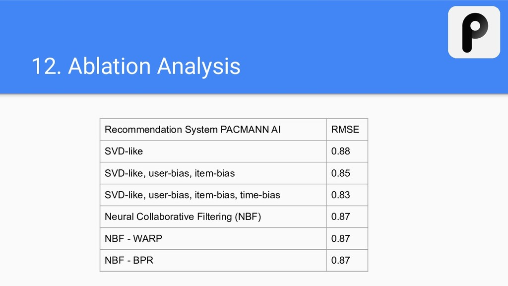 12. Ablation Analysis Recommendation System PAC...