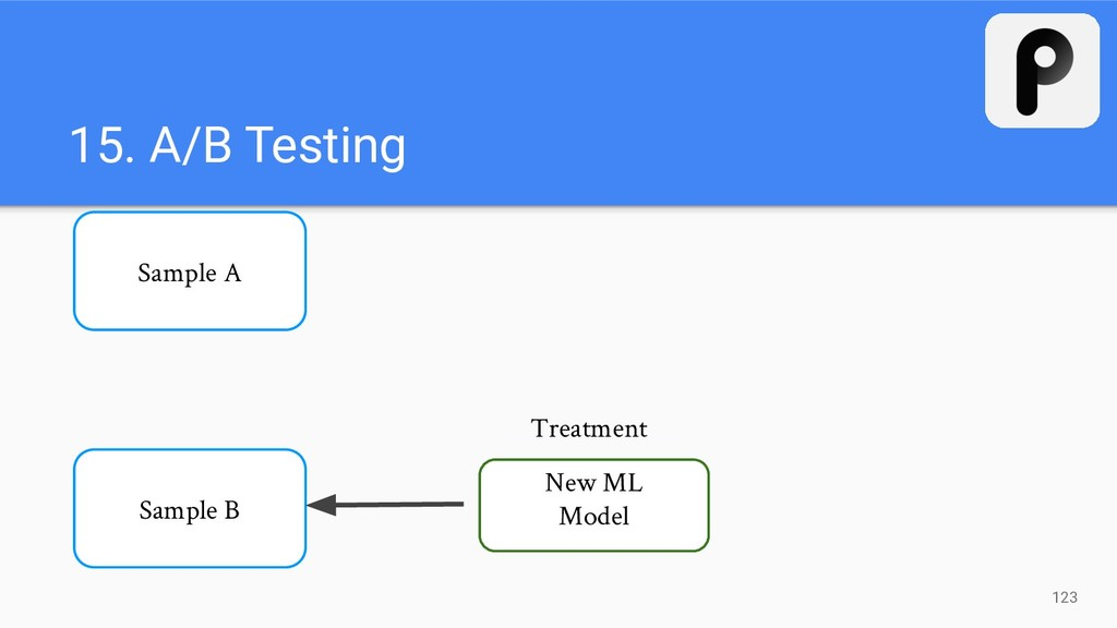 123 Sample A Sample B New ML Model Treatment 15...