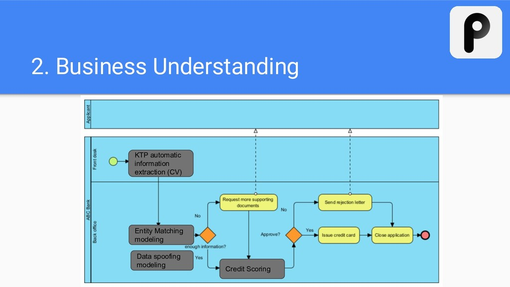 2. Business Understanding KTP automatic informa...