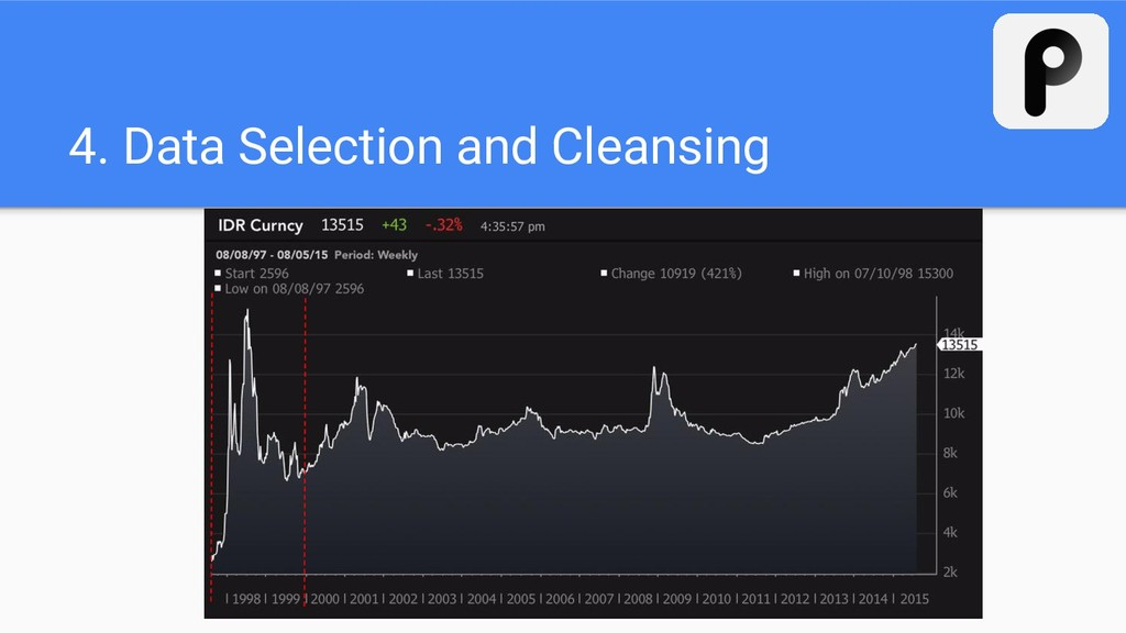 4. Data Selection and Cleansing