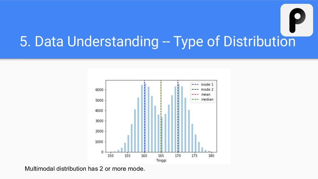 5. Data Understanding -- Type of Distribution M...