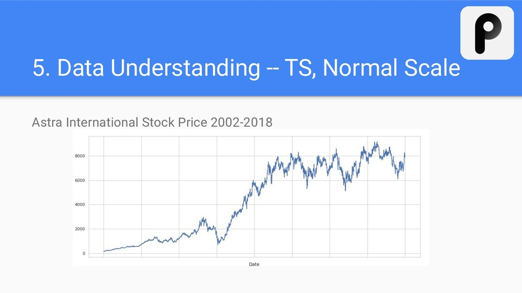 5. Data Understanding -- TS, Normal Scale Astra...