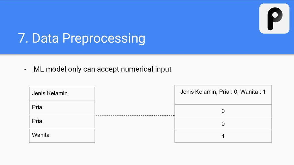 7. Data Preprocessing - ML model only can accep...