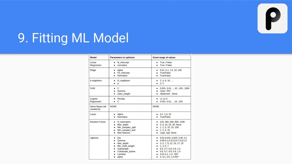 9. Fitting ML Model