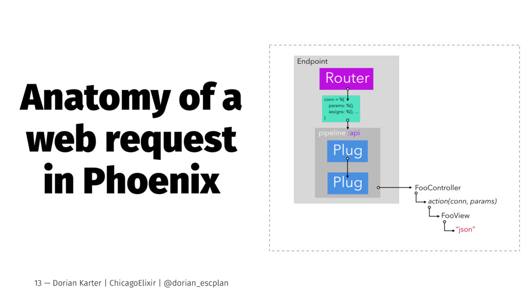 Anatomy of a web request in Phoenix 13 — Dorian...