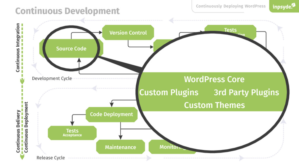 Continuously Deploying WordPress Code Review Te...