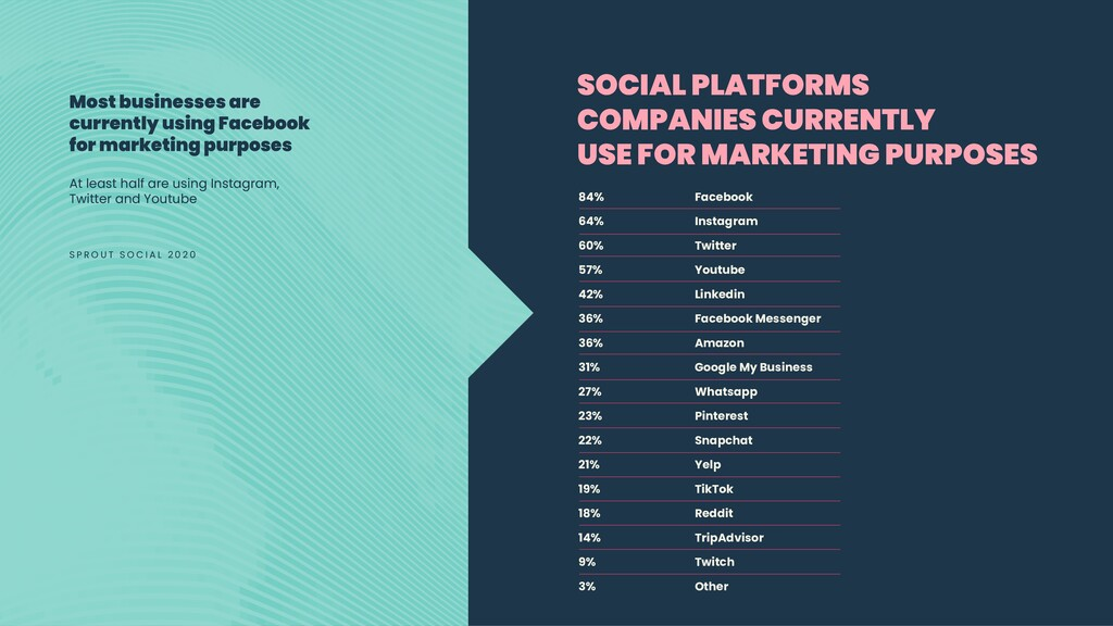 Most businesses are currently using Facebook fo...
