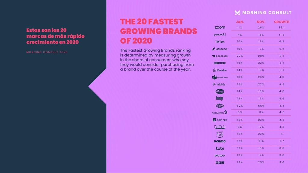 Estas son las 20 marcas de más rápido crecimien...