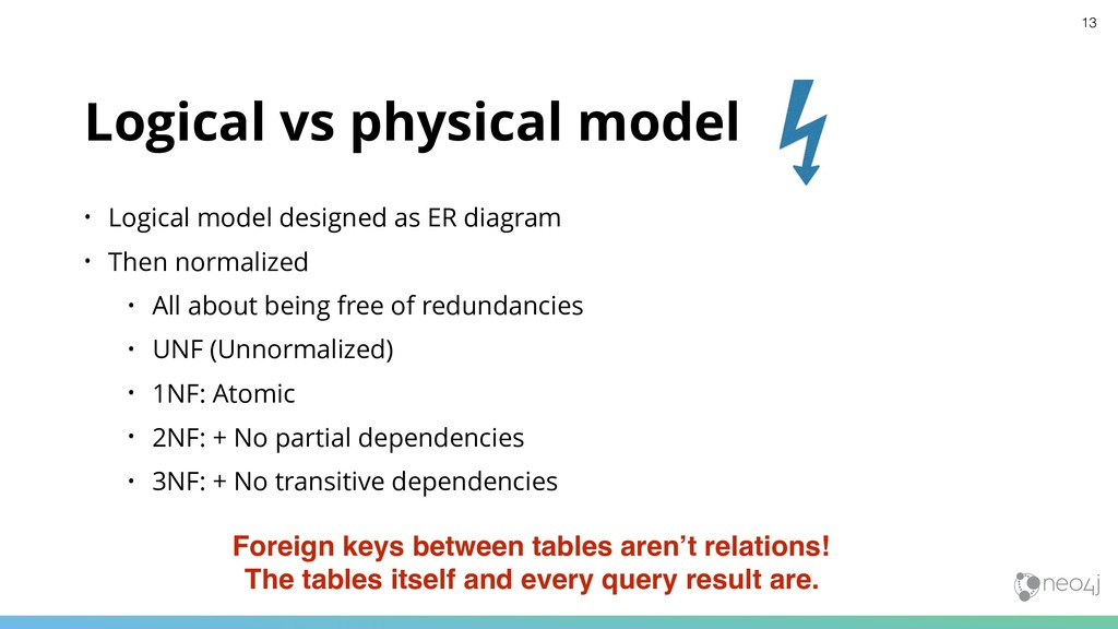 Logical vs physical model • Logical model desig...