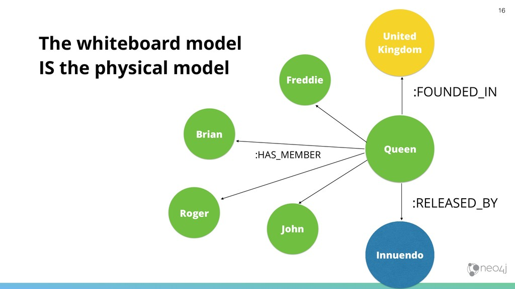 The whiteboard model 
