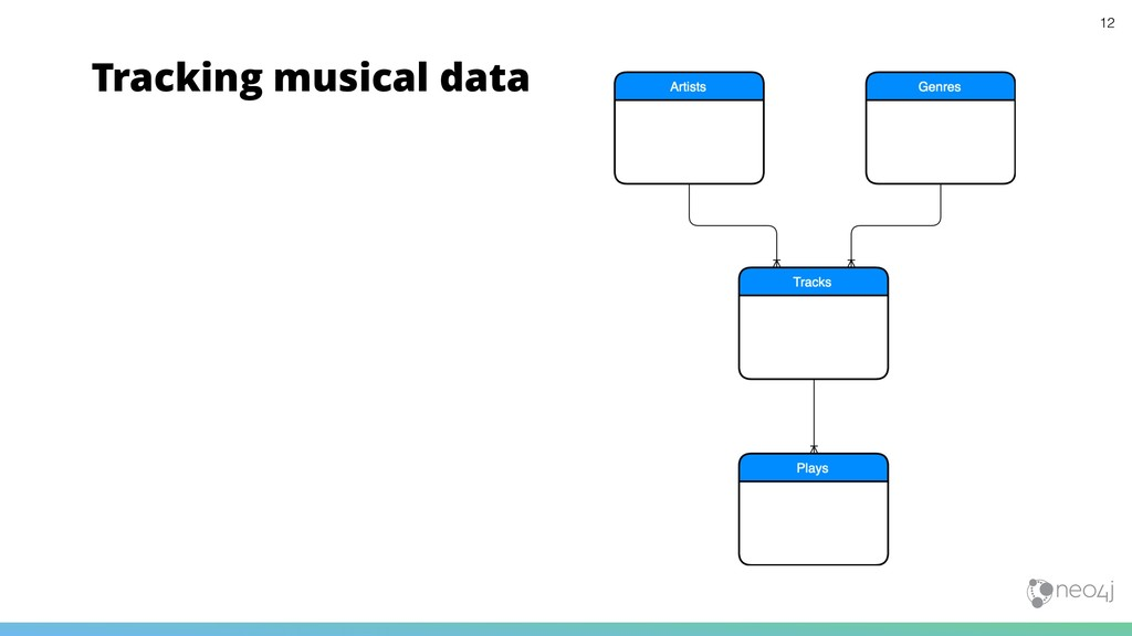 Tracking musical data 12