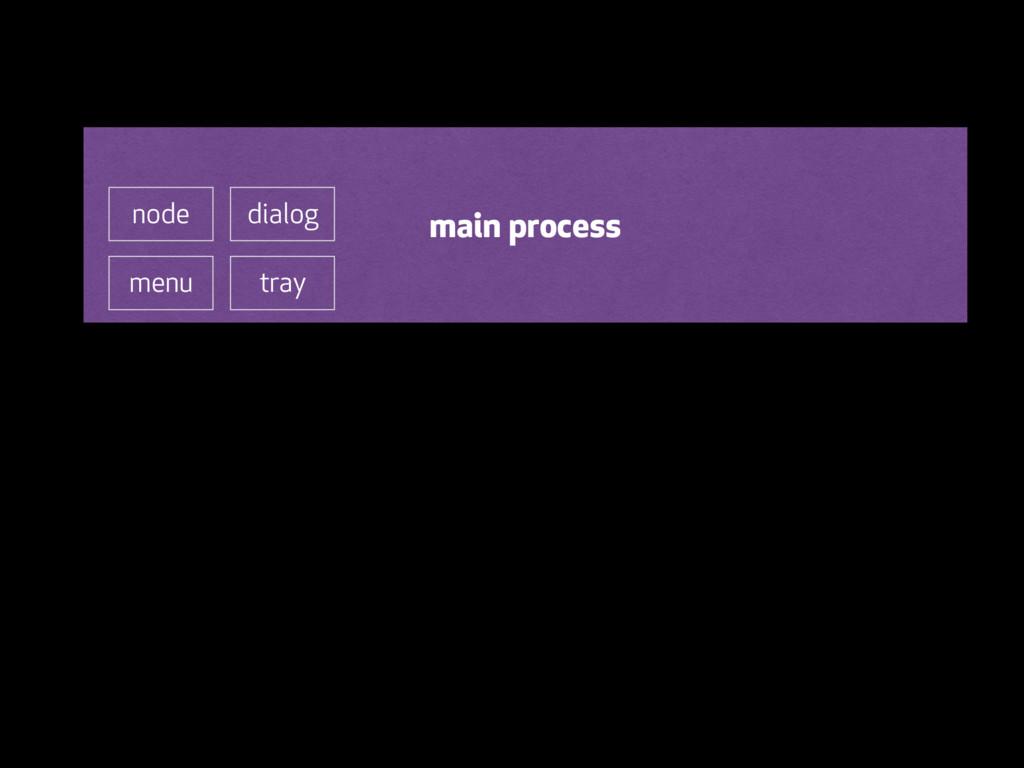 main process menu tray dialog node