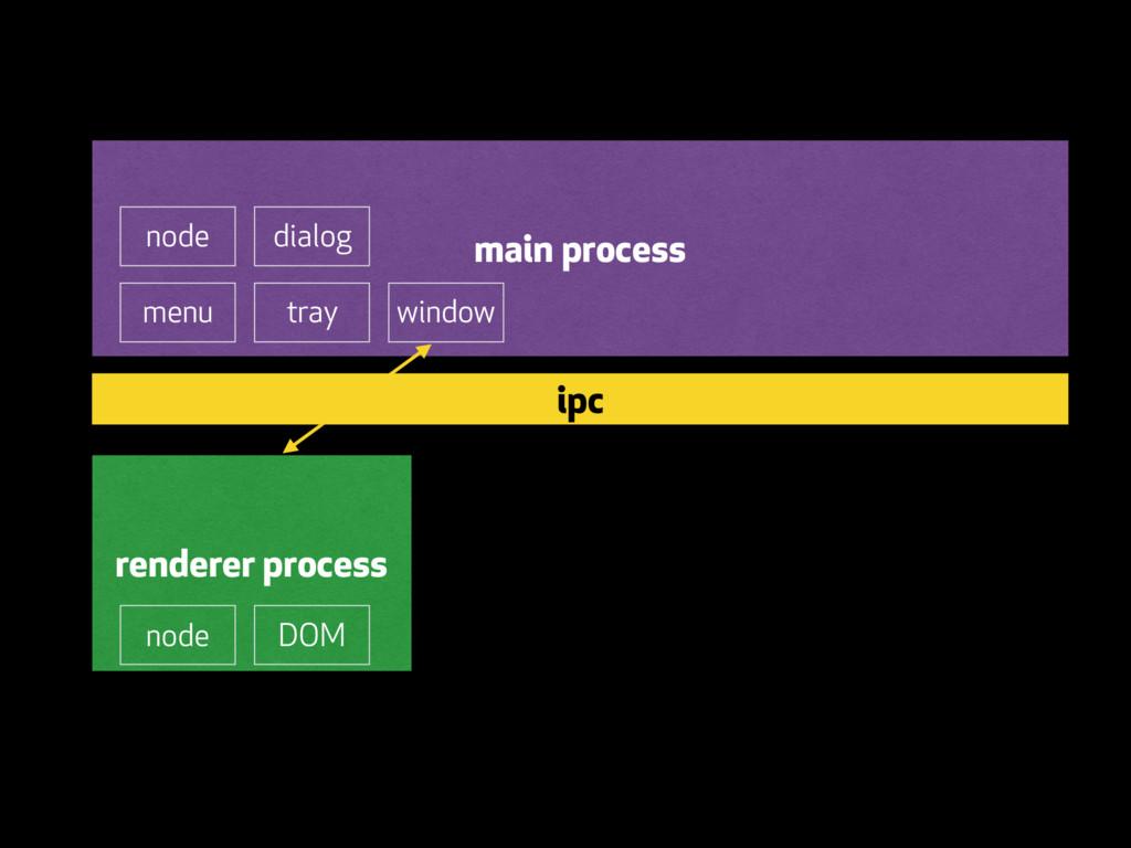 main process menu tray dialog window renderer p...