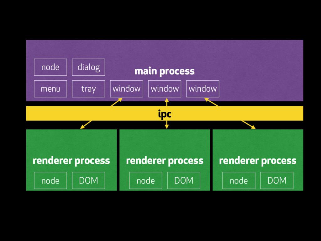 main process menu tray dialog window window win...