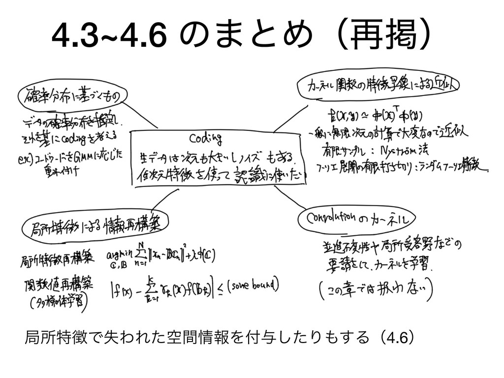 4.3~4.6 ͷ·ͱΊʢ࠶ܝʣ ہॴಛͰࣦΘΕۭͨؒใΛ༩ͨ͠Γ͢Δʢ4.6ʣ