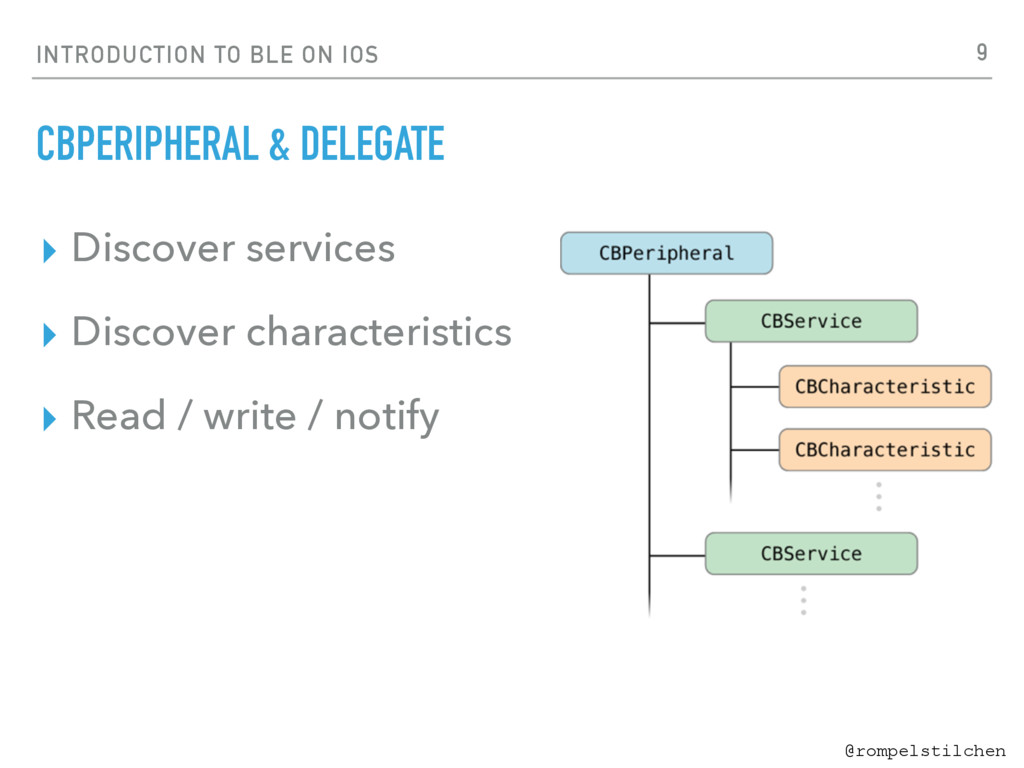 @rompelstilchen INTRODUCTION TO BLE ON IOS CBPE...