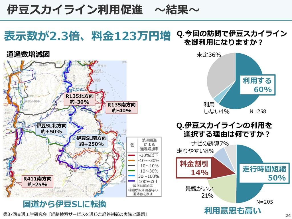 伊豆スカイライン利用促進 ~結果~ 24 表示数が2.3倍、料金123万円増 色 -30%以下...