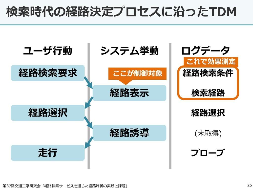 検索時代の経路決定プロセスに沿ったTDM 25 経路検索要求 経路表示 経路選択 経路誘導 走...