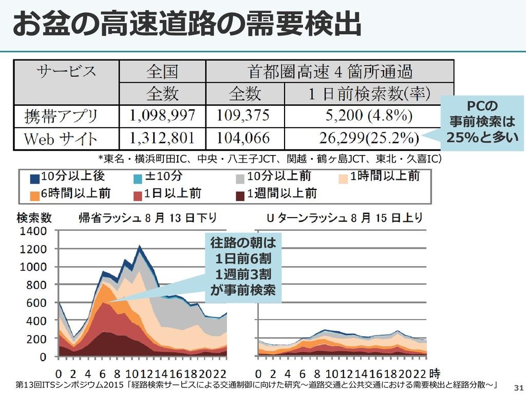 31 お盆の高速道路の需要検出 *東名・横浜町田IC、中央・八王子JCT、関越・鶴ヶ島JCT、...