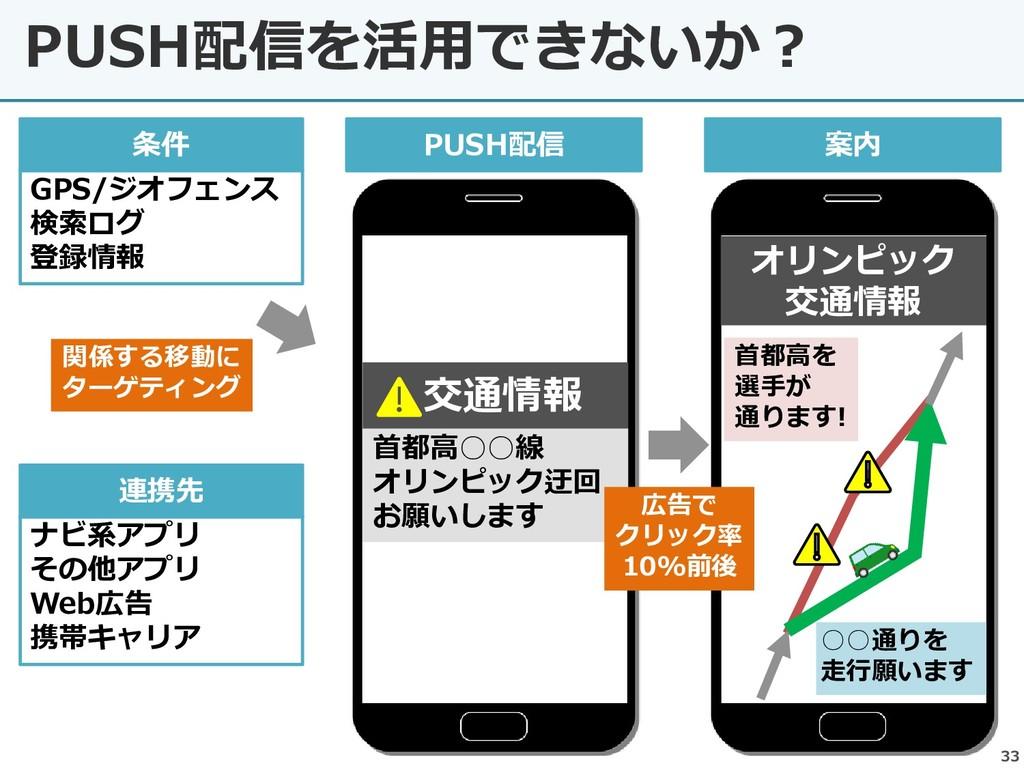 33 PUSH配信を活用できないか? GPS/ジオフェンス 検索ログ 登録情報 条件 PUSH...