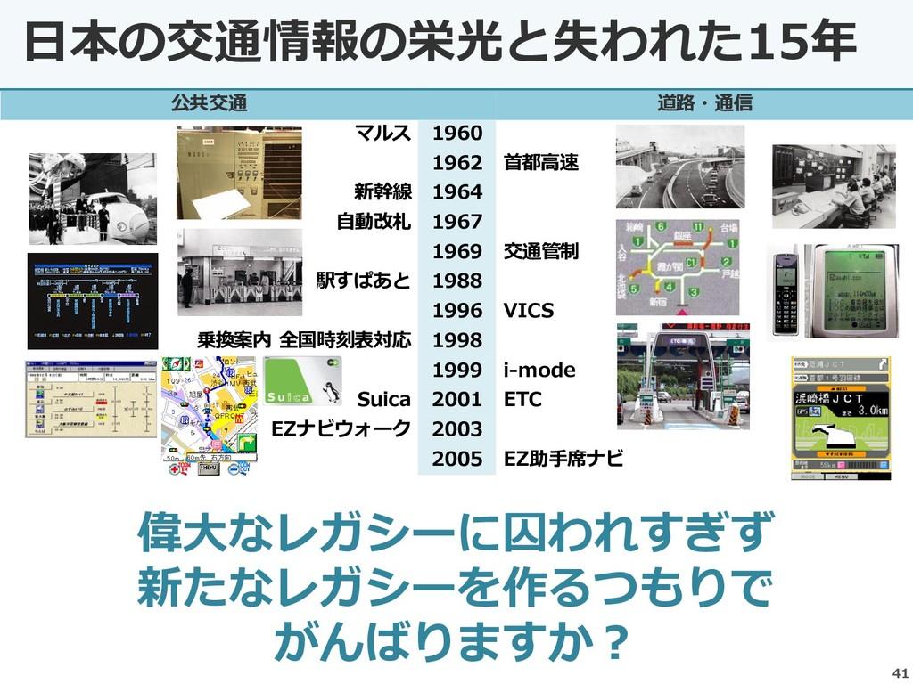 公共交通 道路・通信 マルス 1960 1962 首都高速 新幹線 1964 自動改札 196...