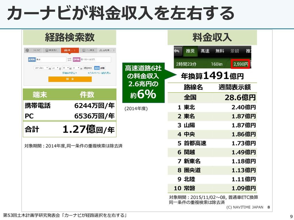 9 カーナビが料金収入を左右する (C) NAVITIME JAPAN 8 路線名 週間表示額...