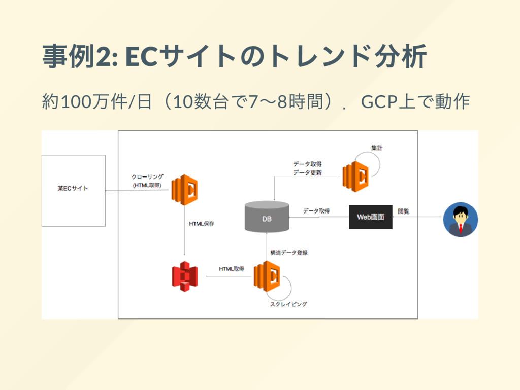 事例2: EC サイトのトレンド分析 約100 万件/ 日(10 数台で7~8 時間).GCP...