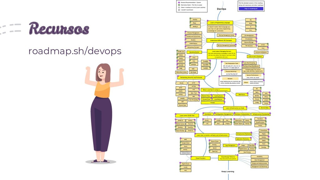 Recursos roadmap.sh/devops