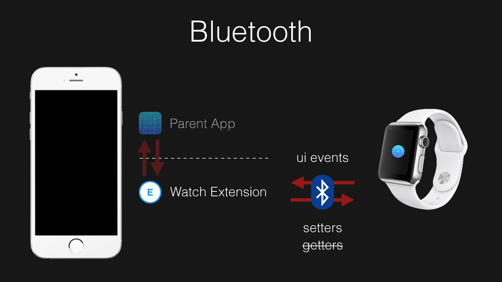 Parent App E Watch Extension setters getters ui...