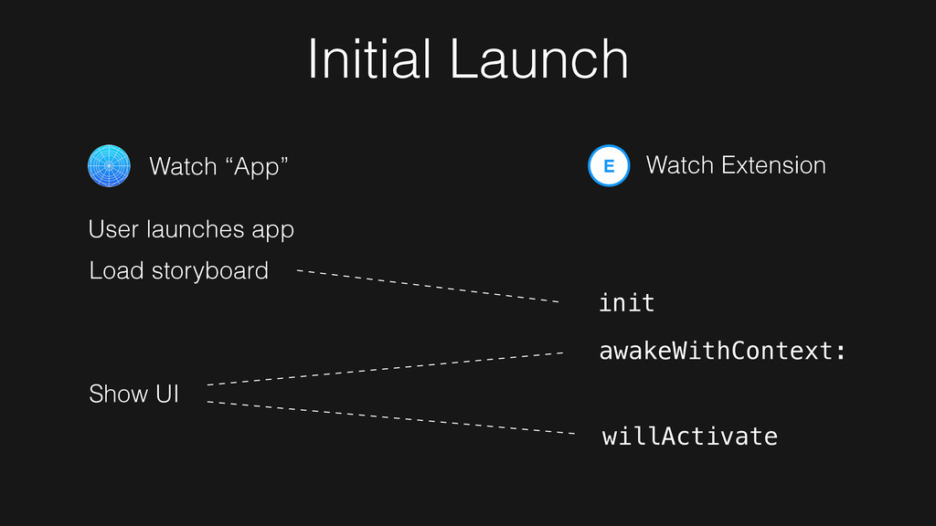 "E Watch Extension Initial Launch Watch ""App"" Us..."
