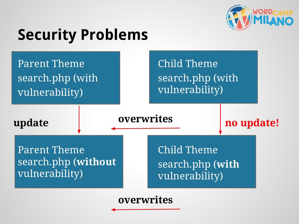 Security Problems Parent Theme search.php (with...