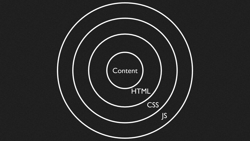 Content HTML CSS JS