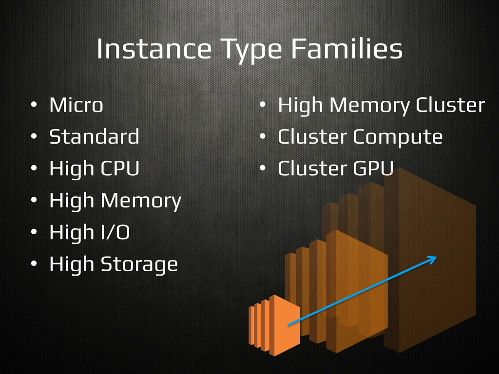 Instance Type Families! • Micro! • Standard! ...