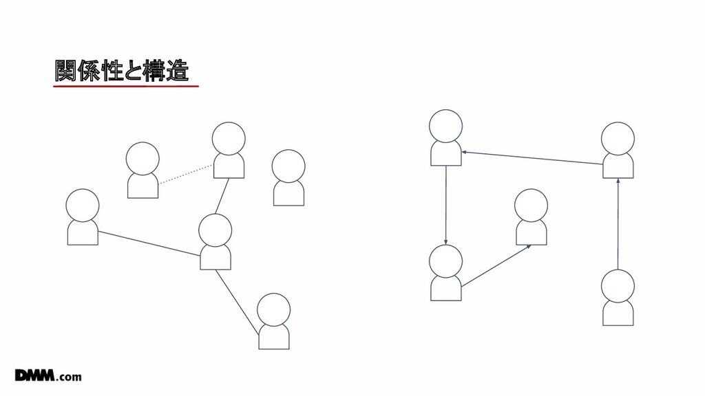 関係性と構造