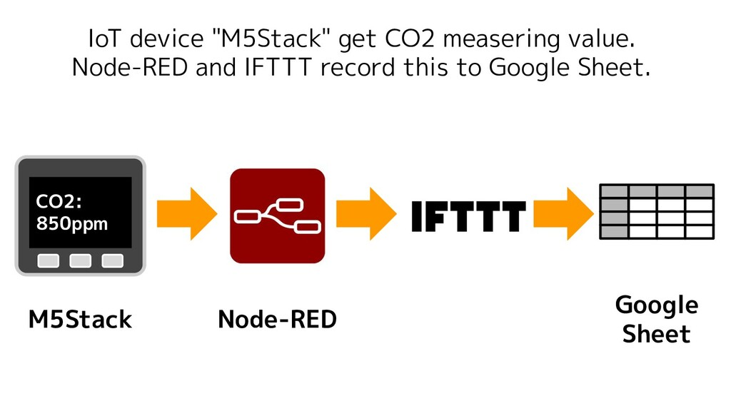 """IoT device """"M5Stack"""" get CO2 measering value. N..."""