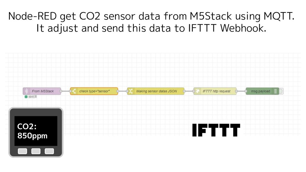 Node-RED get CO2 sensor data from M5Stack using...